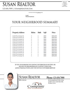 Neighborhood Sales Summary